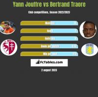 Yann Jouffre vs Bertrand Traore h2h player stats