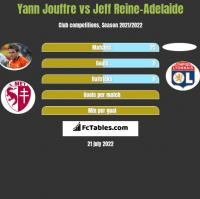 Yann Jouffre vs Jeff Reine-Adelaide h2h player stats
