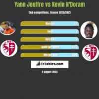 Yann Jouffre vs Kevin N'Doram h2h player stats