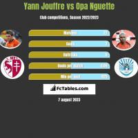 Yann Jouffre vs Opa Nguette h2h player stats