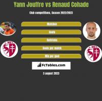 Yann Jouffre vs Renaud Cohade h2h player stats