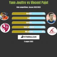 Yann Jouffre vs Vincent Pajot h2h player stats