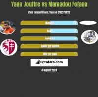 Yann Jouffre vs Mamadou Fofana h2h player stats