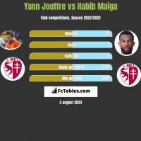 Yann Jouffre vs Habib Maiga h2h player stats