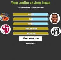 Yann Jouffre vs Jean Lucas h2h player stats