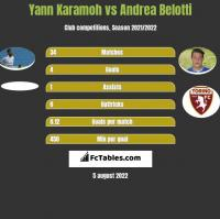 Yann Karamoh vs Andrea Belotti h2h player stats