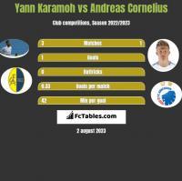 Yann Karamoh vs Andreas Cornelius h2h player stats