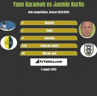 Yann Karamoh vs Jasmin Kurtic h2h player stats