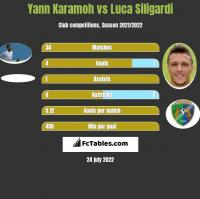 Yann Karamoh vs Luca Siligardi h2h player stats