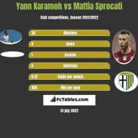 Yann Karamoh vs Mattia Sprocati h2h player stats