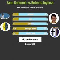 Yann Karamoh vs Roberto Inglese h2h player stats