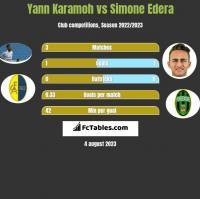 Yann Karamoh vs Simone Edera h2h player stats
