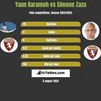 Yann Karamoh vs Simone Zaza h2h player stats