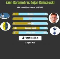 Yann Karamoh vs Dejan Kulusevski h2h player stats