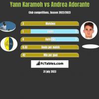 Yann Karamoh vs Andrea Adorante h2h player stats