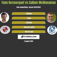 Yann Kermorgant vs Callum McManaman h2h player stats