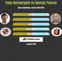 Yann Kermorgant vs George Puscas h2h player stats