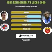 Yann Kermorgant vs Lucas Joao h2h player stats