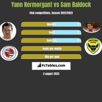 Yann Kermorgant vs Sam Baldock h2h player stats