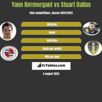 Yann Kermorgant vs Stuart Dallas h2h player stats