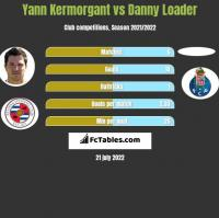 Yann Kermorgant vs Danny Loader h2h player stats