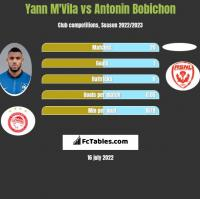 Yann M'Vila vs Antonin Bobichon h2h player stats