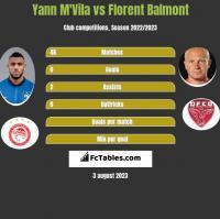 Yann M'Vila vs Florent Balmont h2h player stats