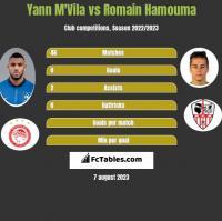 Yann M'Vila vs Romain Hamouma h2h player stats