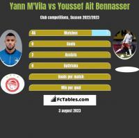 Yann M'Vila vs Youssef Ait Bennasser h2h player stats