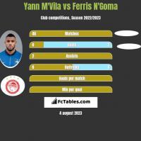 Yann M'Vila vs Ferris N'Goma h2h player stats