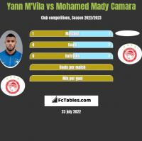 Yann M'Vila vs Mohamed Mady Camara h2h player stats