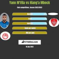 Yann M'Vila vs Hiang'a Mbock h2h player stats