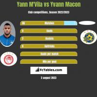 Yann M'Vila vs Yvann Macon h2h player stats