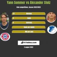 Yann Sommer vs Alexander Stolz h2h player stats