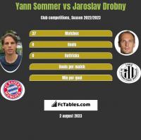 Yann Sommer vs Jaroslav Drobny h2h player stats