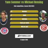 Yann Sommer vs Michael Rensing h2h player stats