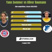 Yann Sommer vs Oliver Baumann h2h player stats