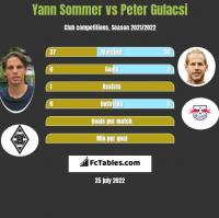Yann Sommer vs Peter Gulacsi h2h player stats