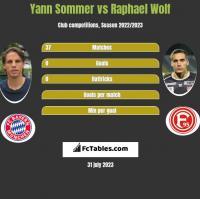Yann Sommer vs Raphael Wolf h2h player stats