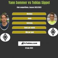 Yann Sommer vs Tobias Sippel h2h player stats