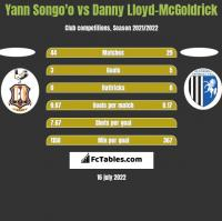 Yann Songo'o vs Danny Lloyd-McGoldrick h2h player stats