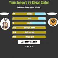 Yann Songo'o vs Regan Slater h2h player stats