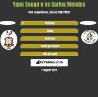 Yann Songo'o vs Carlos Mendes h2h player stats