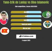 Yann-Erik de Lanlay vs Dino Islamovic h2h player stats