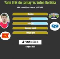 Yann-Erik de Lanlay vs Veton Berisha h2h player stats