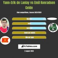 Yann-Erik de Lanlay vs Emil Konradsen Ceide h2h player stats