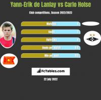 Yann-Erik de Lanlay vs Carlo Holse h2h player stats