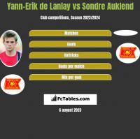 Yann-Erik de Lanlay vs Sondre Auklend h2h player stats