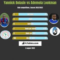 Yannick Bolasie vs Ademola Lookman h2h player stats