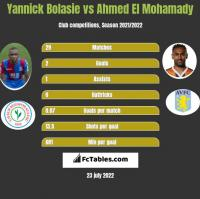 Yannick Bolasie vs Ahmed El Mohamady h2h player stats